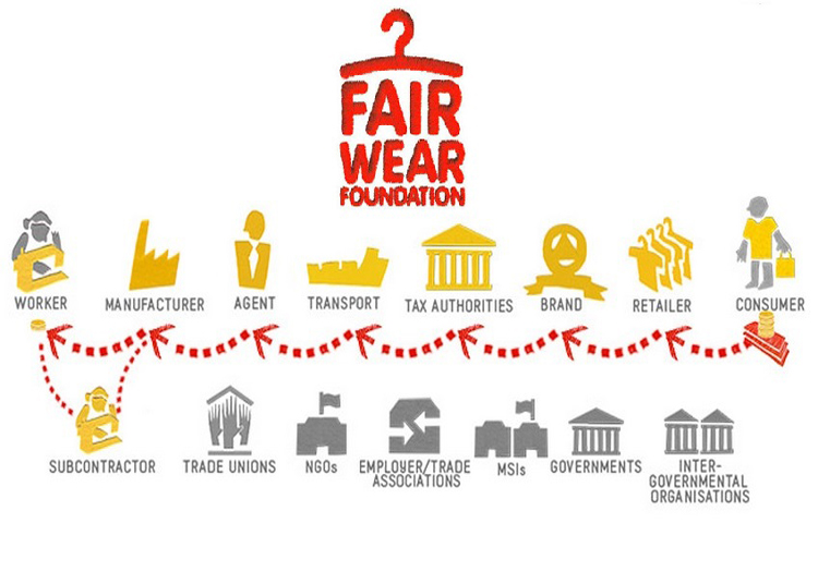Living wage, from Fair Wear Foundation