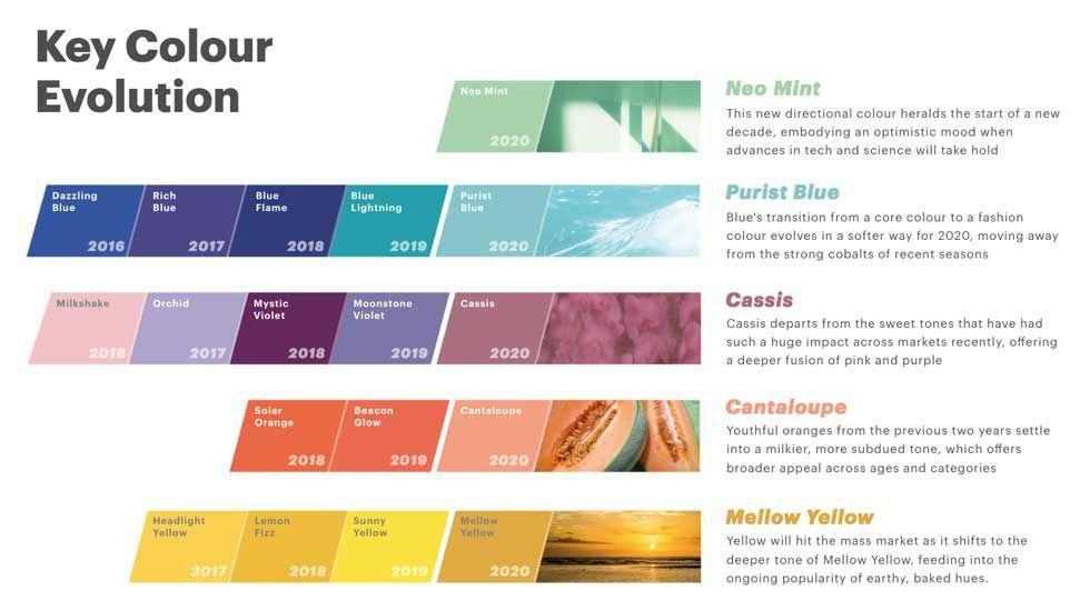 Key color evolution - colors for 2020 - fashion trends - fashion colors